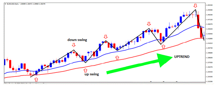 upswing and downswing explained