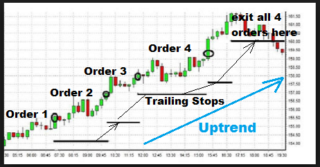 Trend Trading Rules Apply Pyramid Trading Technique