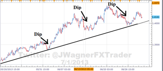 Trend Trading Rules Buy Dips In An Uptrend