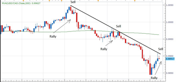 Trend Trading Rules Sell Rallies In A Downtrend