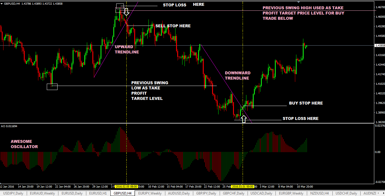 Trendline Breakout Trading Strategy With Awesome Oscillator