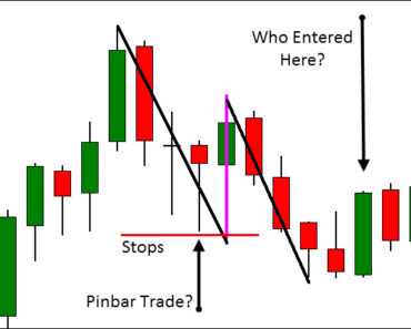 Trapped Traders In Pullbacks