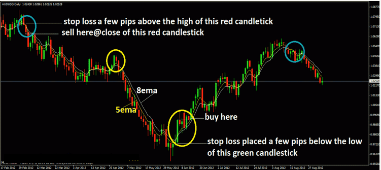 Forex ema crossover system