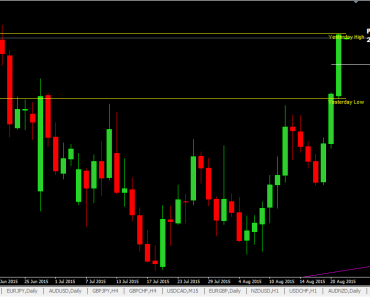 Forex average daily return day trading