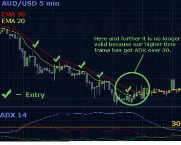 Picking zones in forex